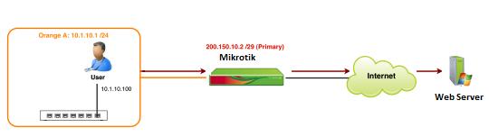 everything about mikrotik