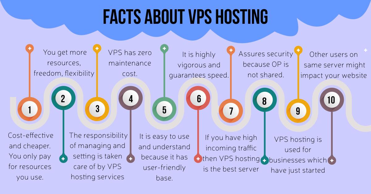 مطالبی در مورد VPS